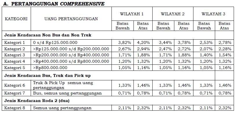 bicarafakta.com - Premi Asuransi Mobil All Risk OJK